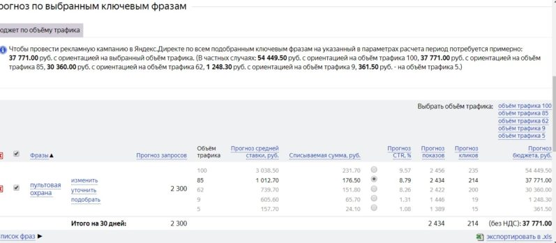 Стоимость рекламы в сети Яндекс по запросу Пультовая охрана