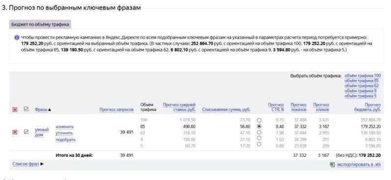 """Цена рекламной компании по запросу """"Умный дом"""" в Яндекс.Директ"""
