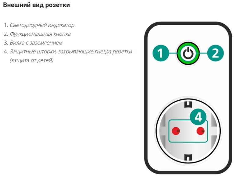 Умная розетка системы умный дом от Liviv